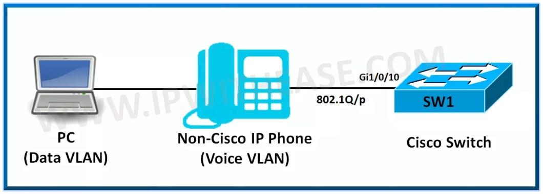 Cisco Phone Configuration