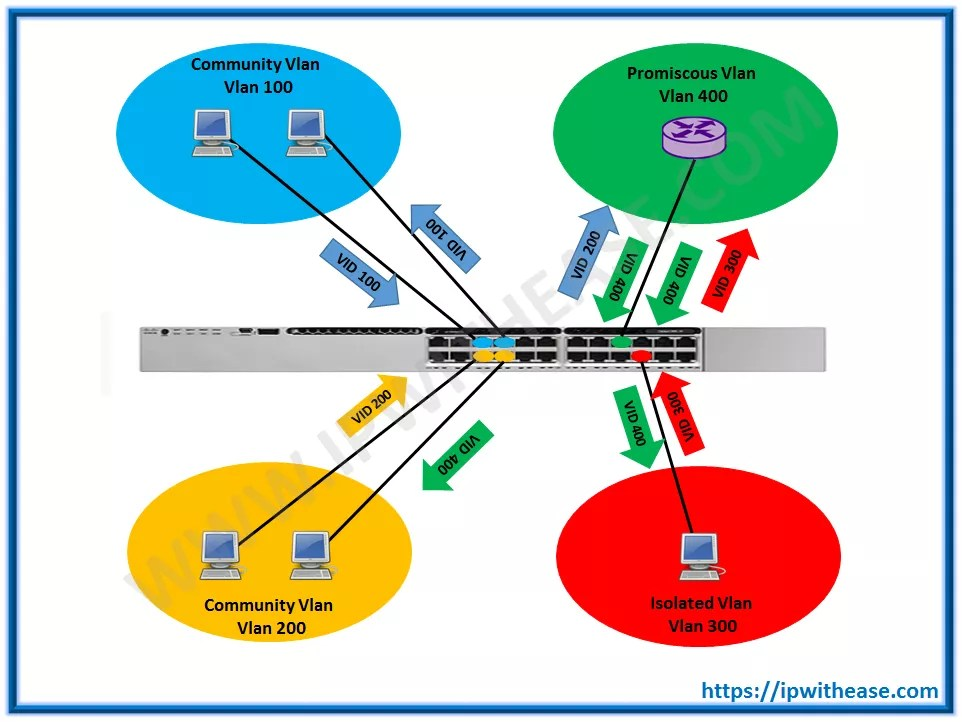 Private Vlan – Configuration scenrio | IP With Ease | IP With Ease