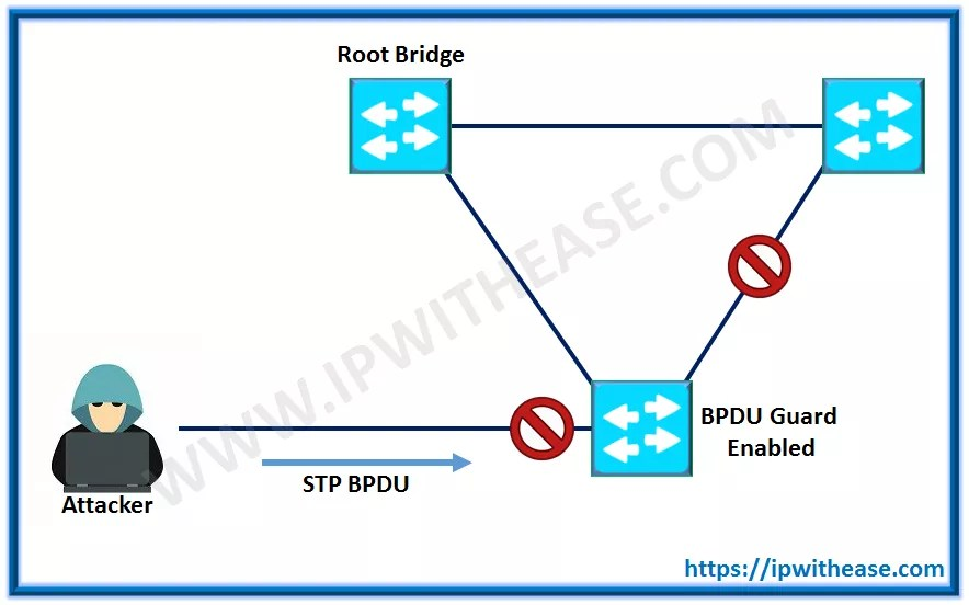 How to configure SSH version 2 on Cisco Router | IP With Ease | IP