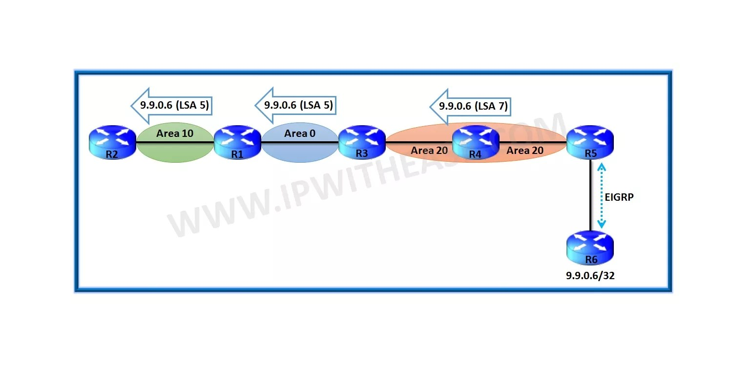 OSPF N1 Route and N2 Route