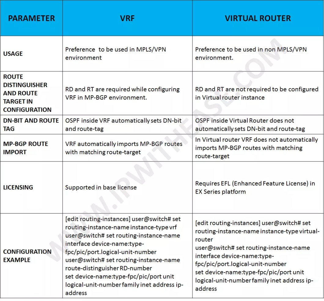 junos virtual router