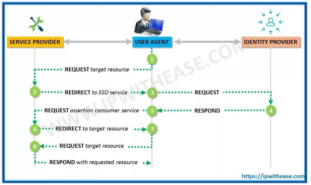 SAML User Authentication