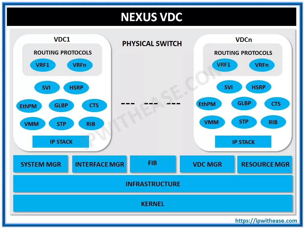 Basics of Nexus VDC | IP With Ease