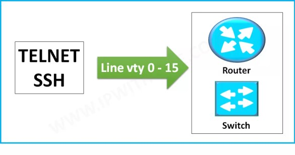 What is meaning of line vty 0 4 in configuration of Cisco Router or