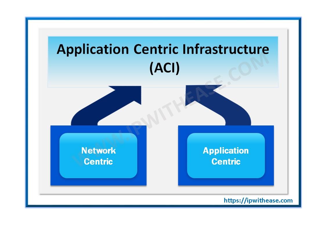 cisco aci network centric vs application centric
