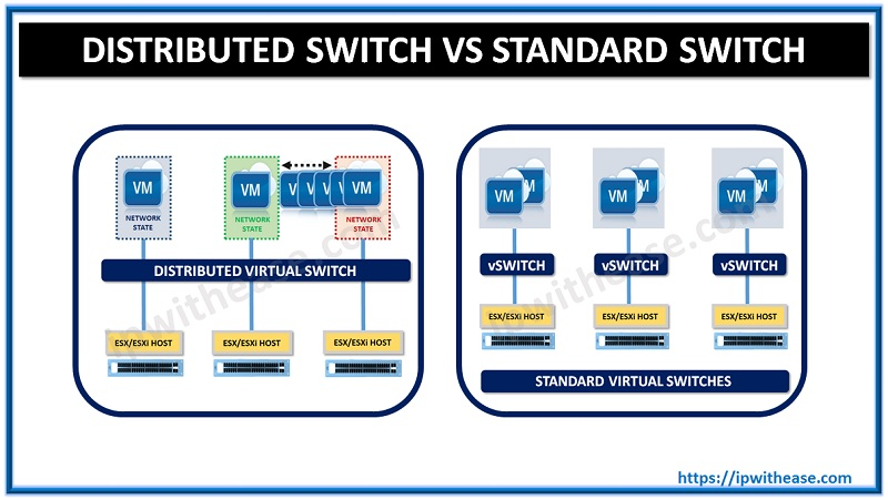 vmware distributed switch vs standard switch