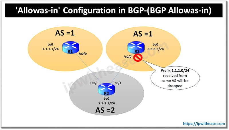 'Allowas-in' Configuration in BGP