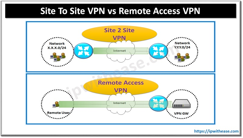 Site to Site VPN vs Remote Access VPN