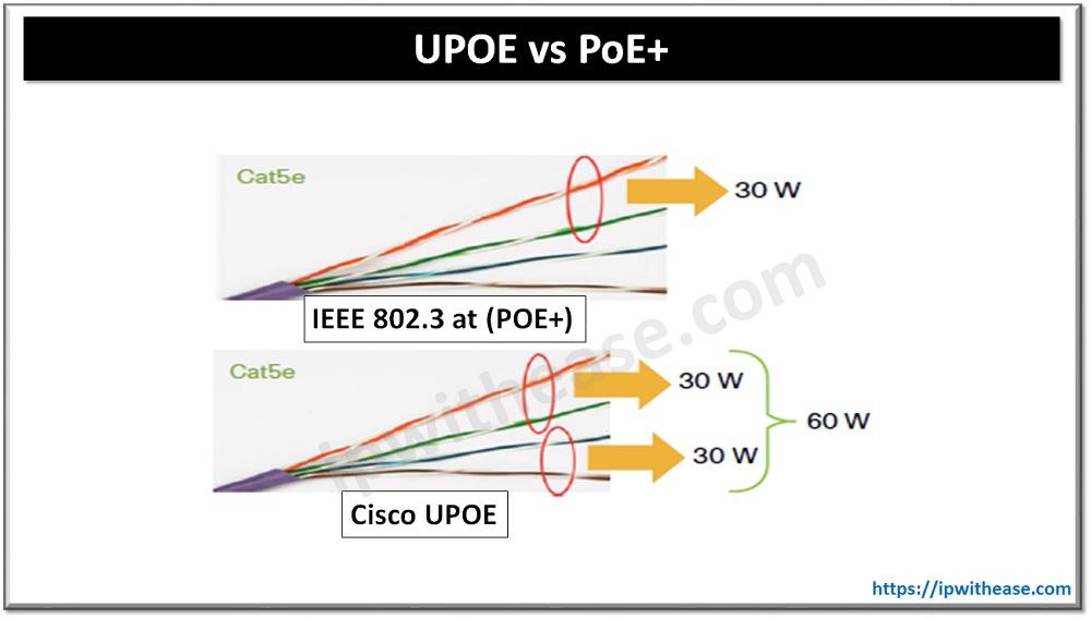 UPOE VS POE+