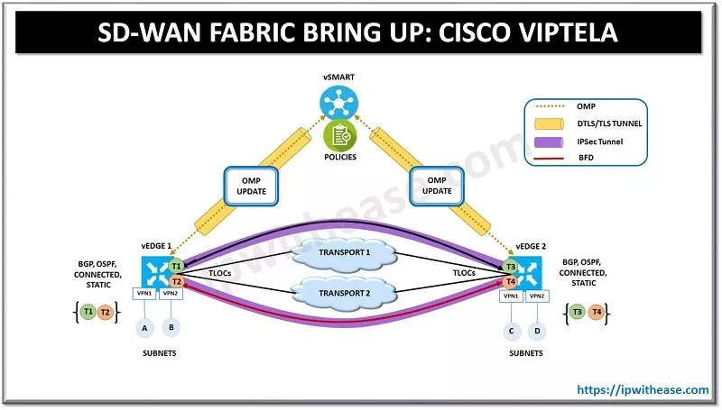 SD-WAN FABRIC BUILD UP IN CISCO VIPTELA