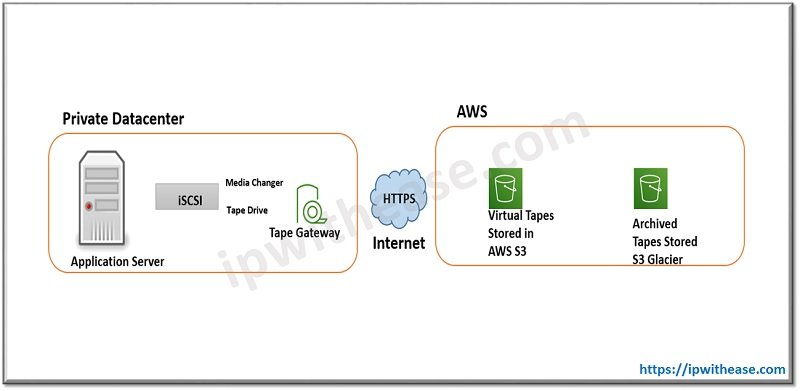 AWS STORAGE GATEWAYS TAPE gateway