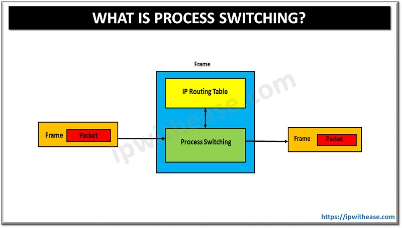 WHAT IS PROCESS SWITCHING