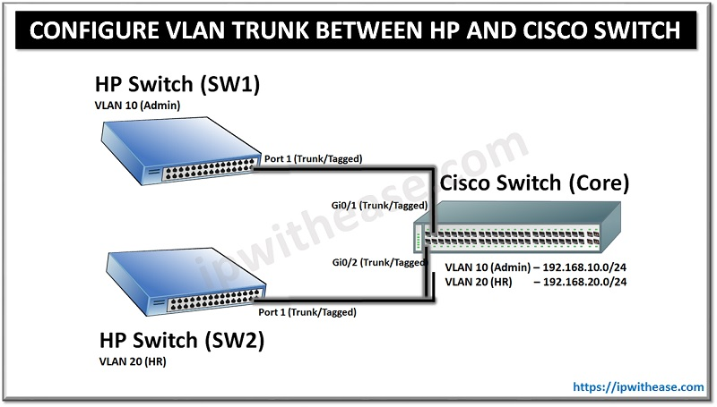 vlan trunk between hp and cisco switch