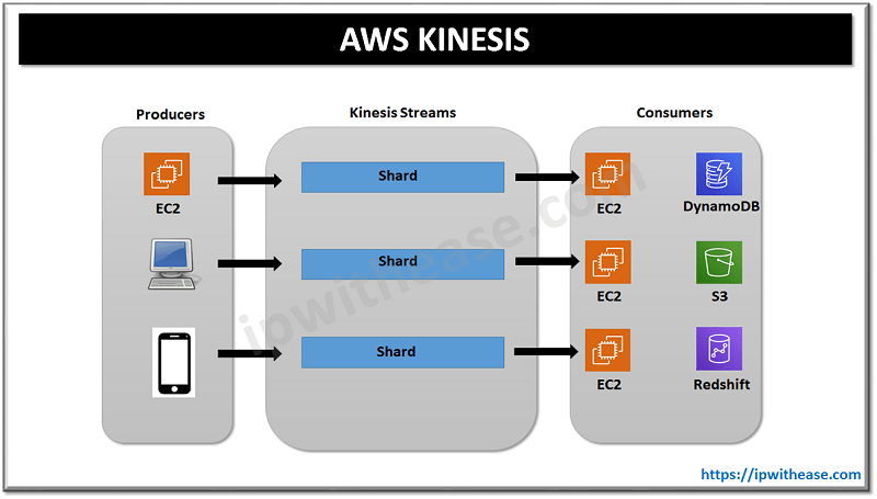What is AWS Kinesis ? - Amazon Kinesis Firehose