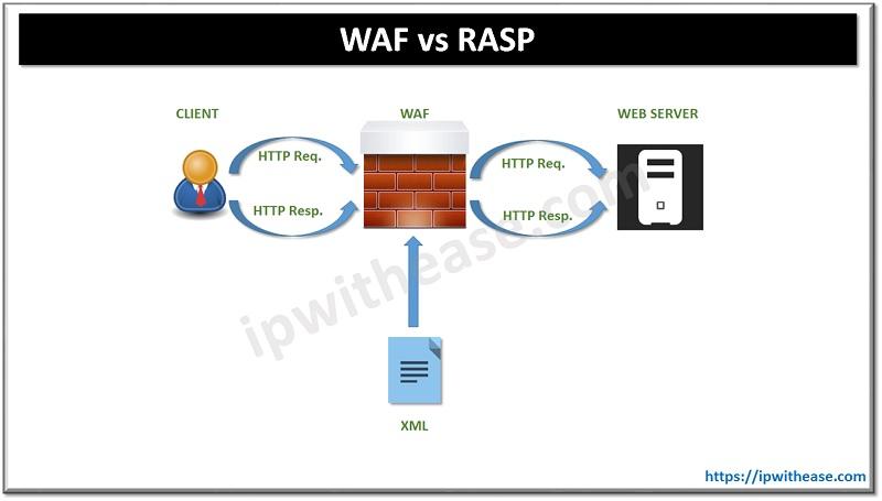 waf vs rasp