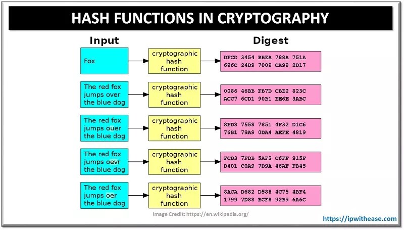 HASH FUNCTIONS IN CRYPTOGRAPHY