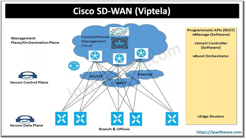cisco sd-wan viptela