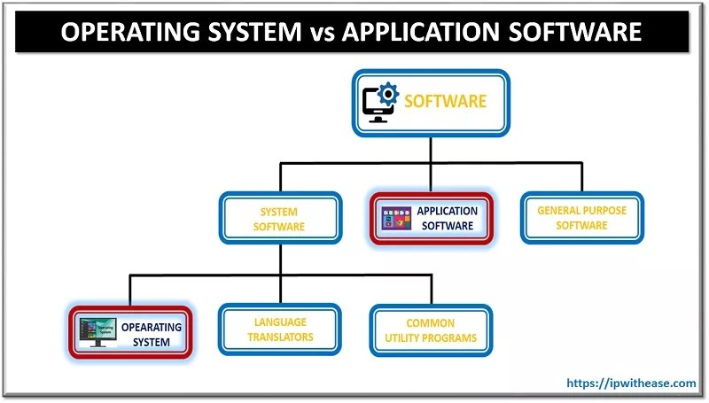 operating system & application software