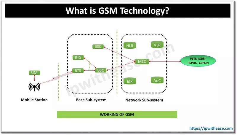 What is GSM? Mobile Technology