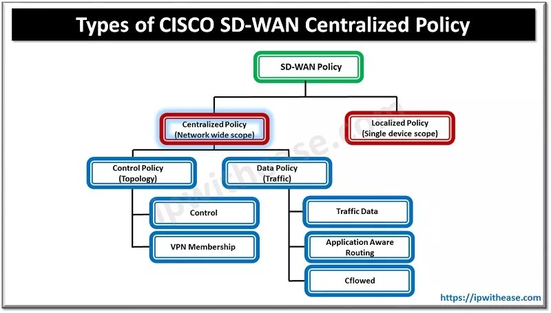 cisco sd-wan centralized policy