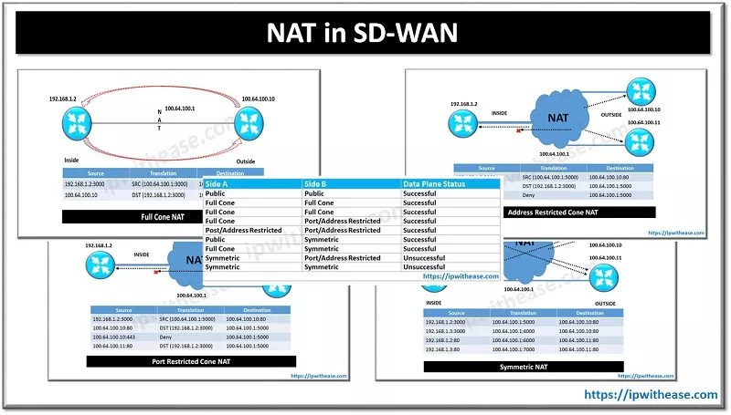 nat in sd-wan
