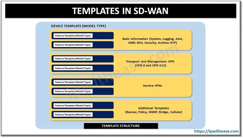 cisco sd-wan templates
