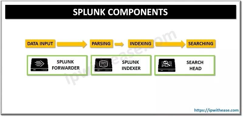SPLUNK COMPONENTS