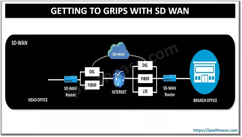 getting to grips with sd wan