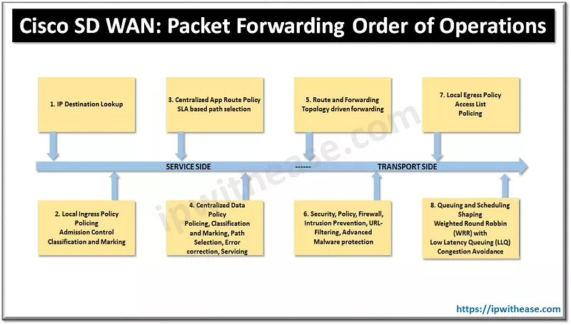 CISCO SD WAN PACKET FORWARDING ORDER OF OPERATIONS