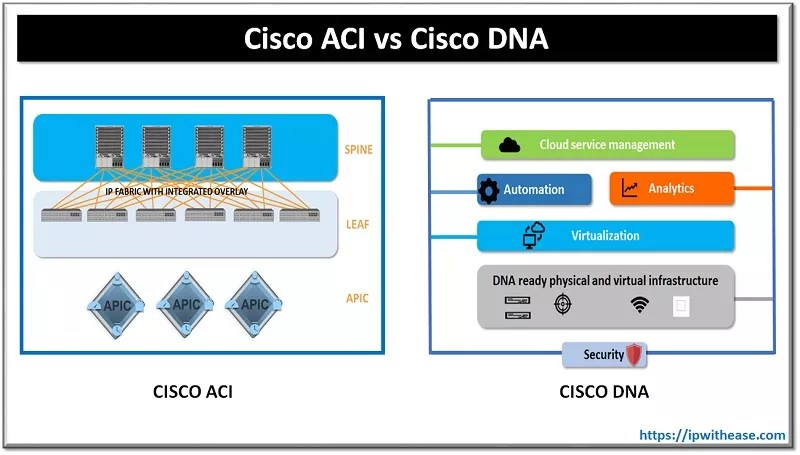 CISCO ACI VS CISCO DNA