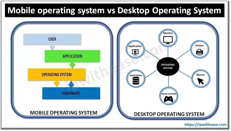 Mobile Operating System vs Desktop Operating System