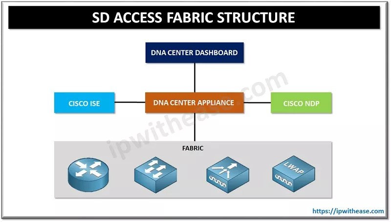 cisco sd access fabric in a box