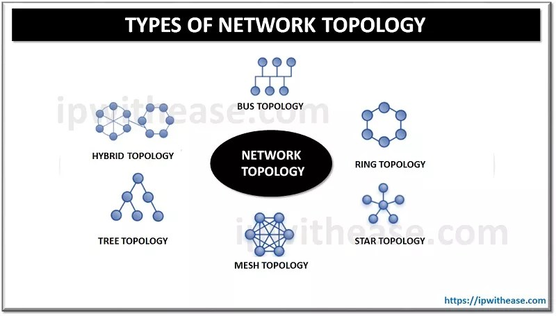 Network Topology & its Types