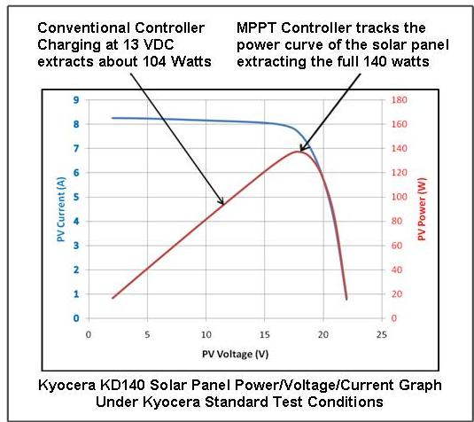 What is MPPT and Why We Use It   Integrated Power Systems