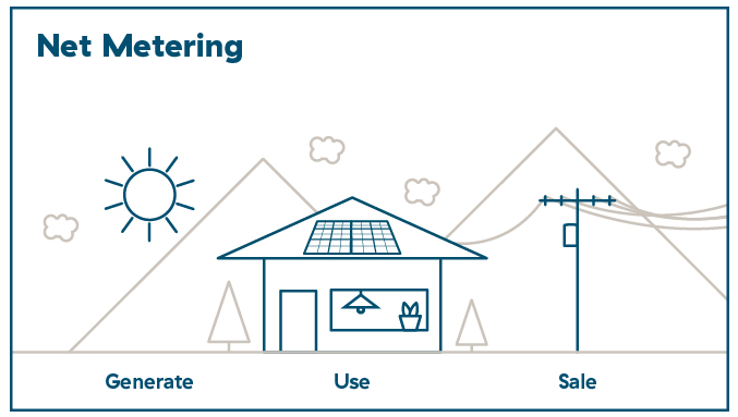 Solar Power Questions - Net Metering