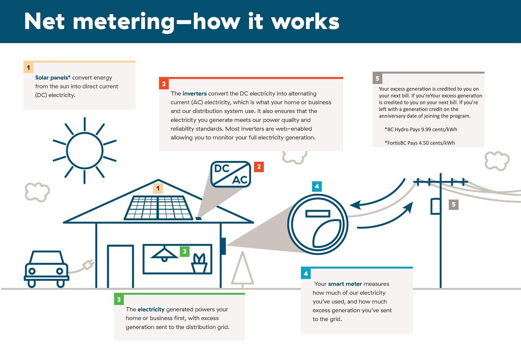 Net Metering With Bc Hydro And Fortisbc Integrated Power Systems Alternating Current Diagram Ac Dc Direct