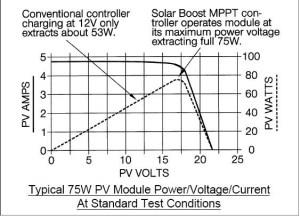 mppt IV graph
