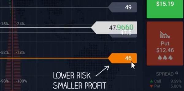Turunkan risiko keuntungan lebih kecil pada opsi klasik &quot;width =&quot; 600 &quot;height =&quot; 299 &quot;/&gt; </a data-recalc-dims=