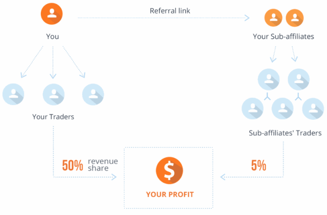 Referral chart iqoption partnerprogramot