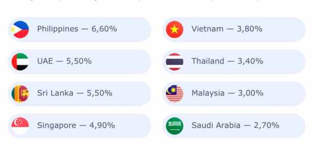 Top Countries to promote in Asia IQOption