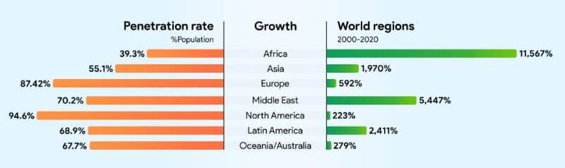 Digital Africa graph