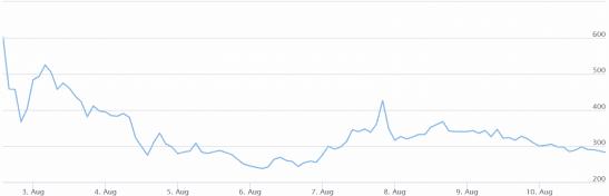 Bitcoin_Cash_graph