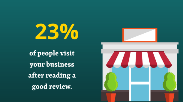 23% of people visit your business after reading a good review.