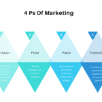 4 Ps of marketing- IQue Lab