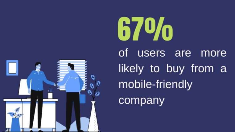 67% of users are more likely to buy from a mobile-friendly company