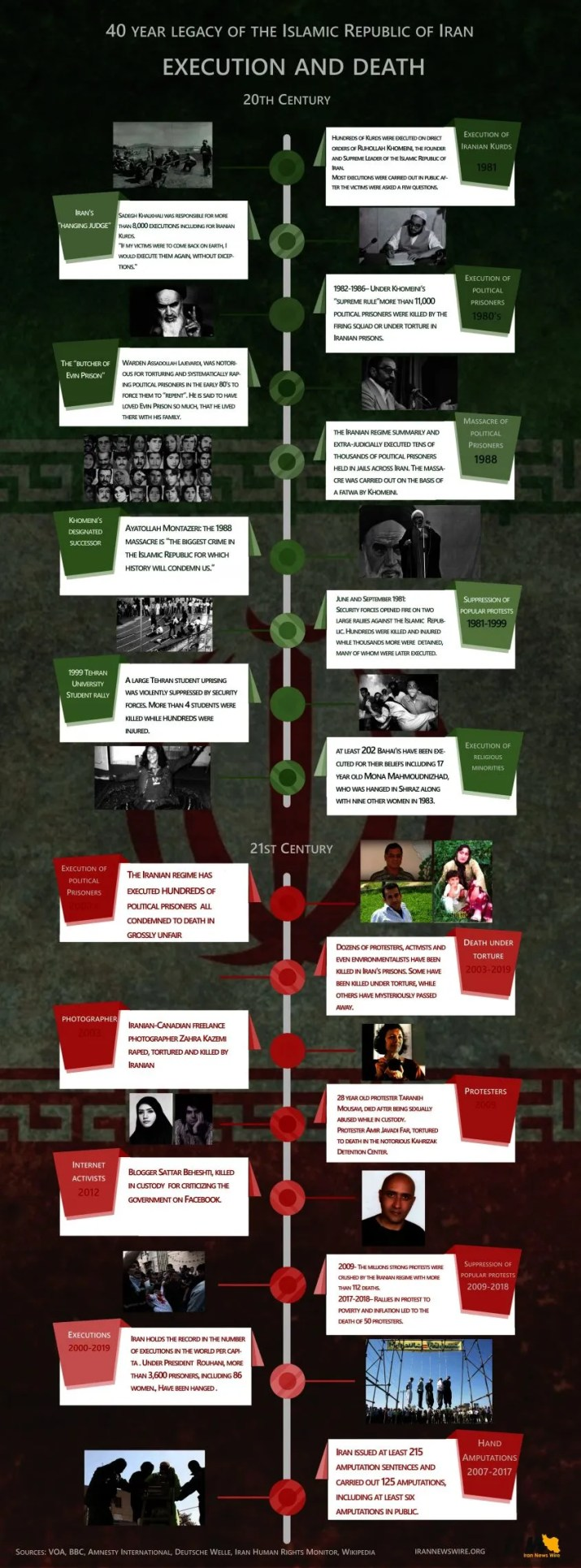 40 Year Legacy of the Islamic Republic of Iran - Death and Execution