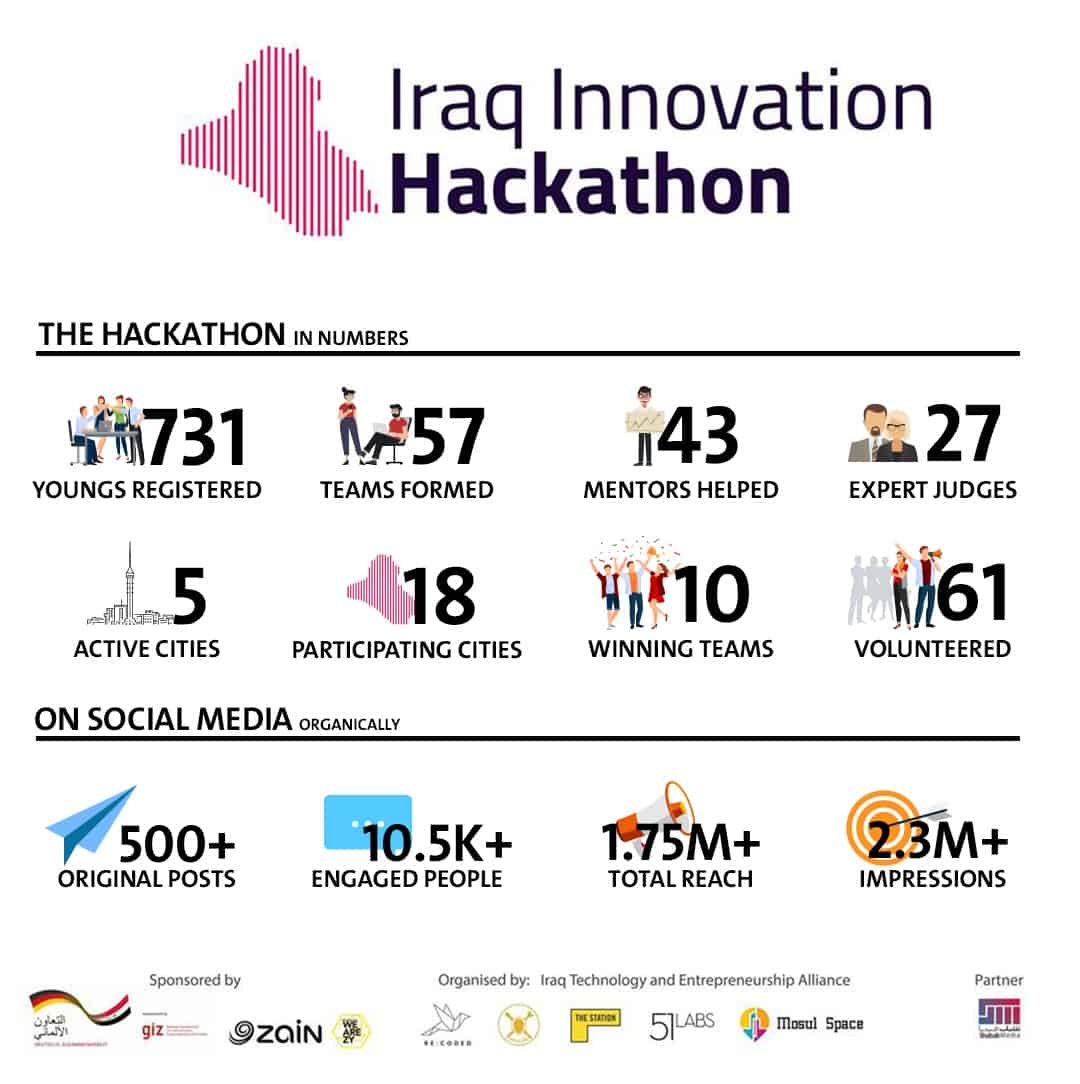 Infographic about the Iraq Innovation Hackathon.