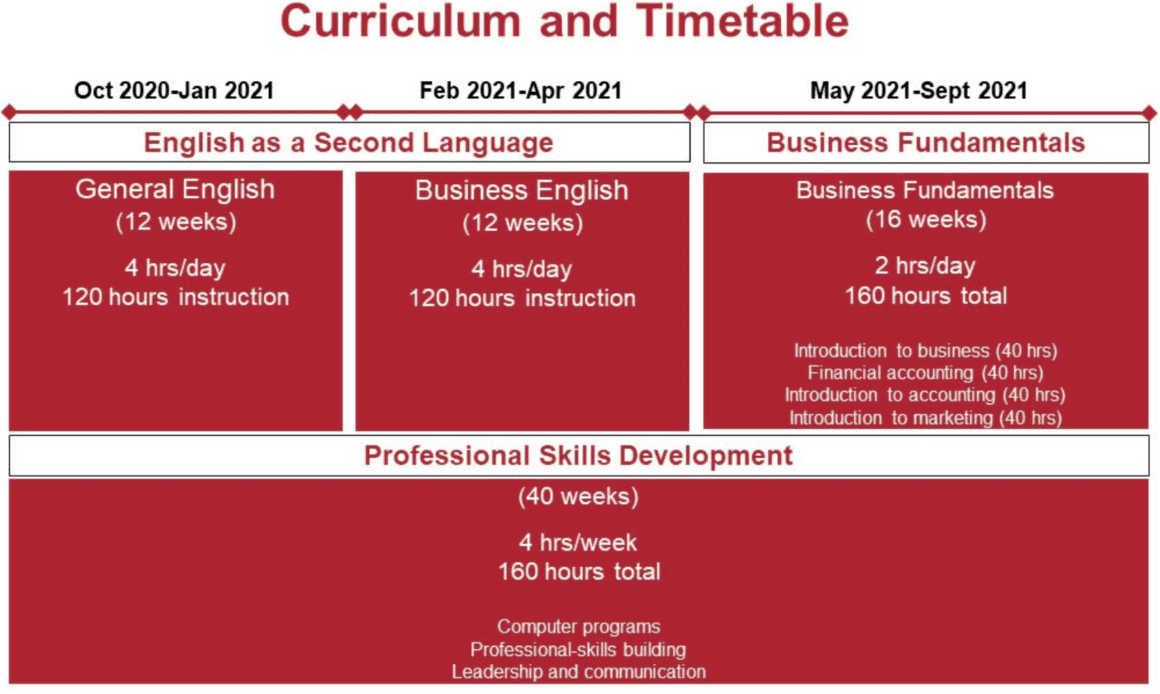 BBS Curriculum and Timetable