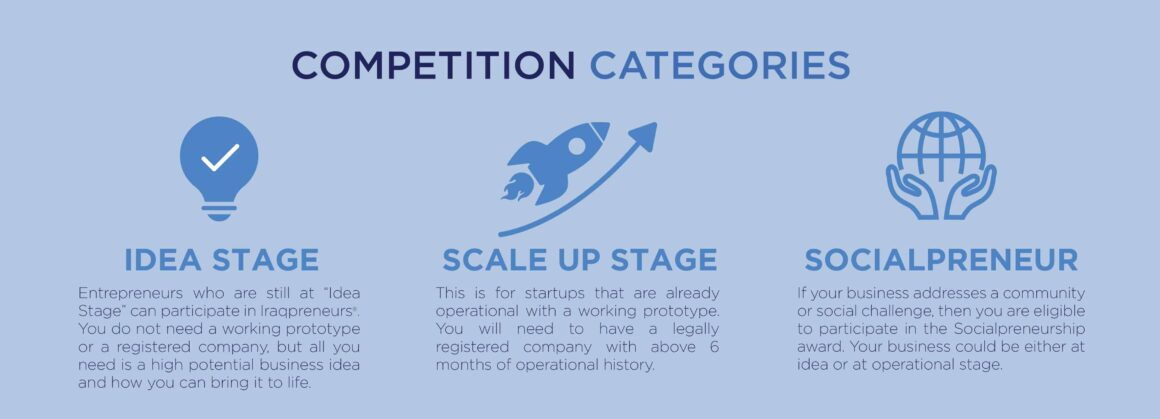 Competition categories