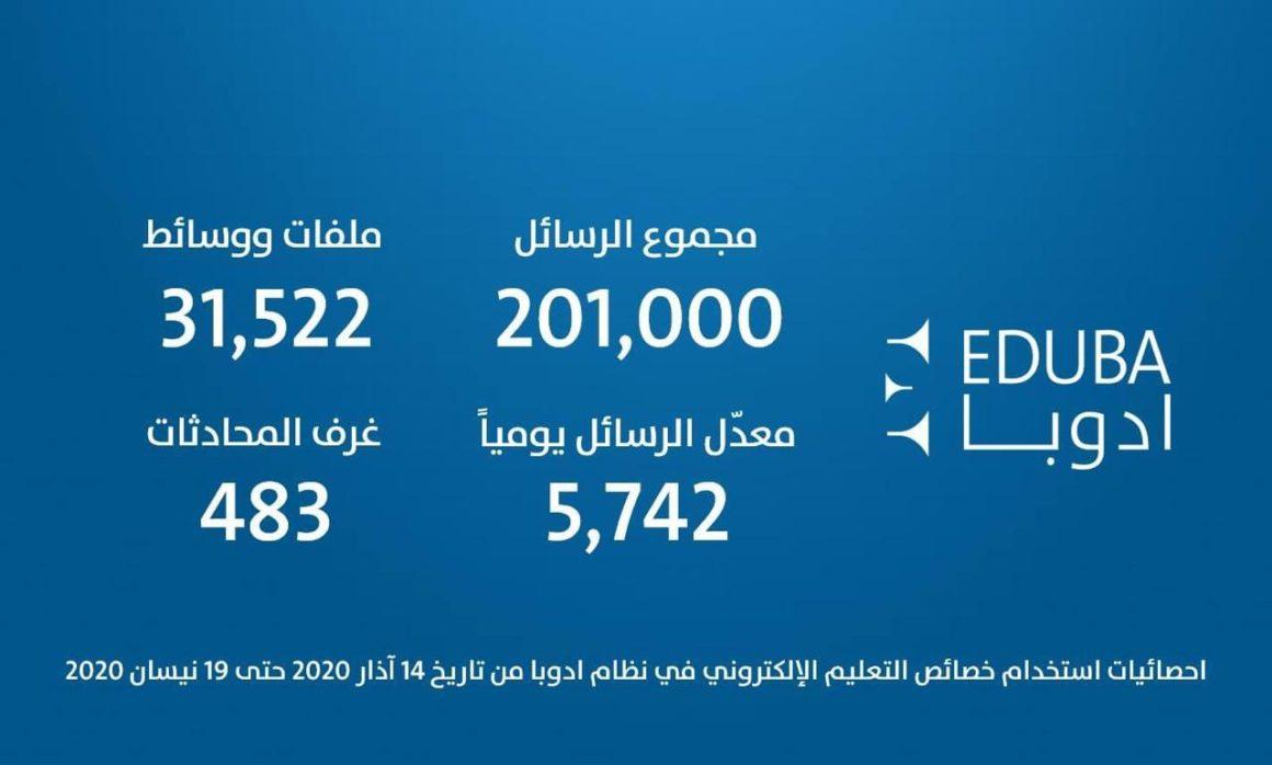 Eduba usage statistics
